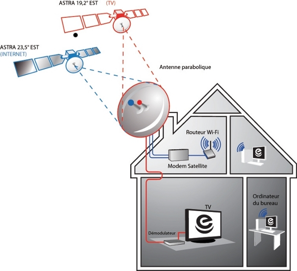 Vid o installation du kit tv satellite de nordnet - Comment installer une parabole satellite ...