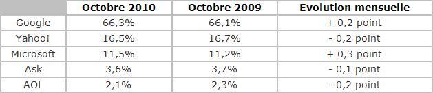 Parts de marché des moteurs de recherches en octobre 2010, aux Etats-Unis