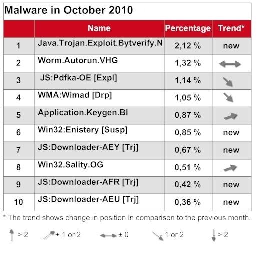 top 10 malware octobre 2010