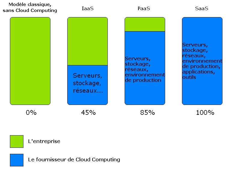 Présentation des différentes degrés de prise en charge du Cloud Computing : IaaS, PaaS, SaaS