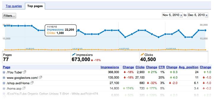 Google Webmaster Tools, nouvelles fonctionnalités