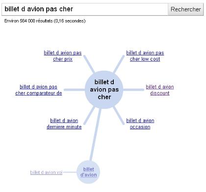 La roue magique de Google