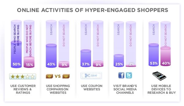 Résultat de l'étude de Yahoo! sur les habitudes des acheteurs en ligne