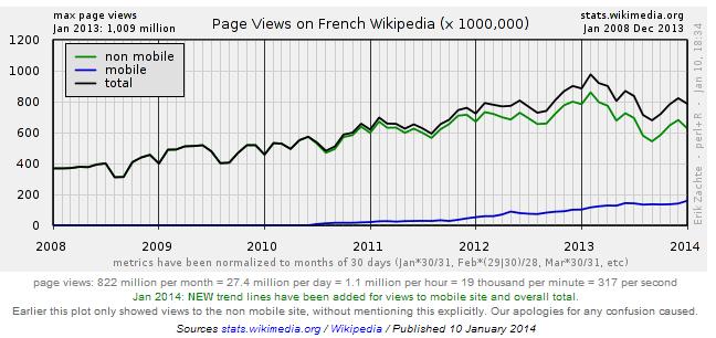 Wikipedia france