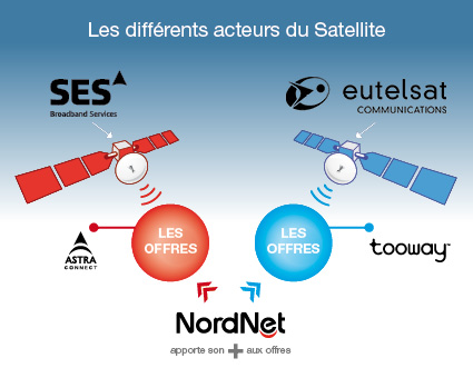acteurs satellite