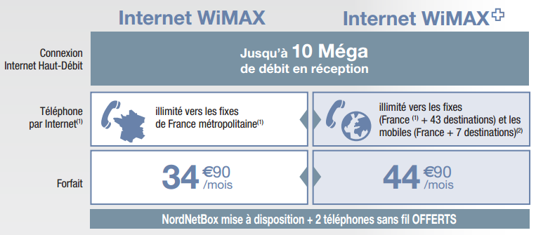 wimax limousin nordnet