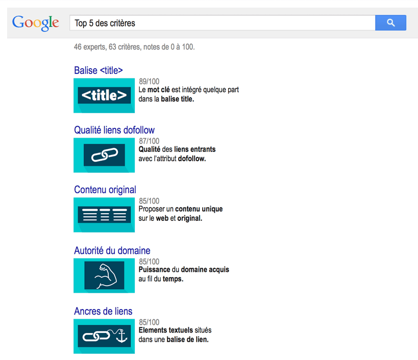 google positionnement