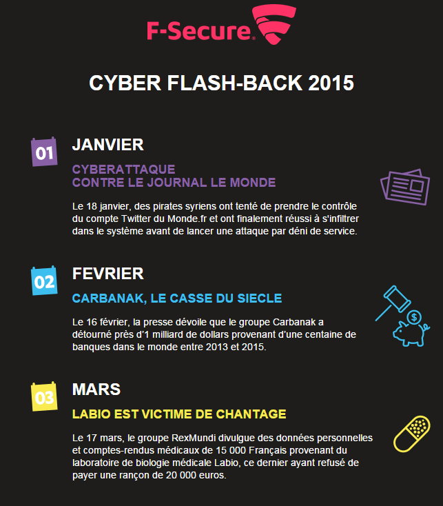 Cyber Flash-Back 2015 f-secure