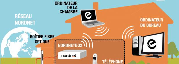 internet fibre nordnet
