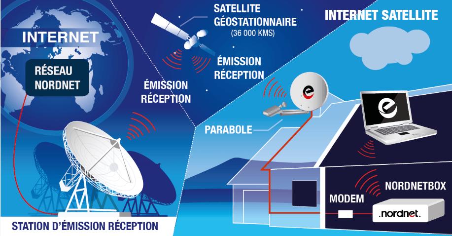 internet satellite nordnet