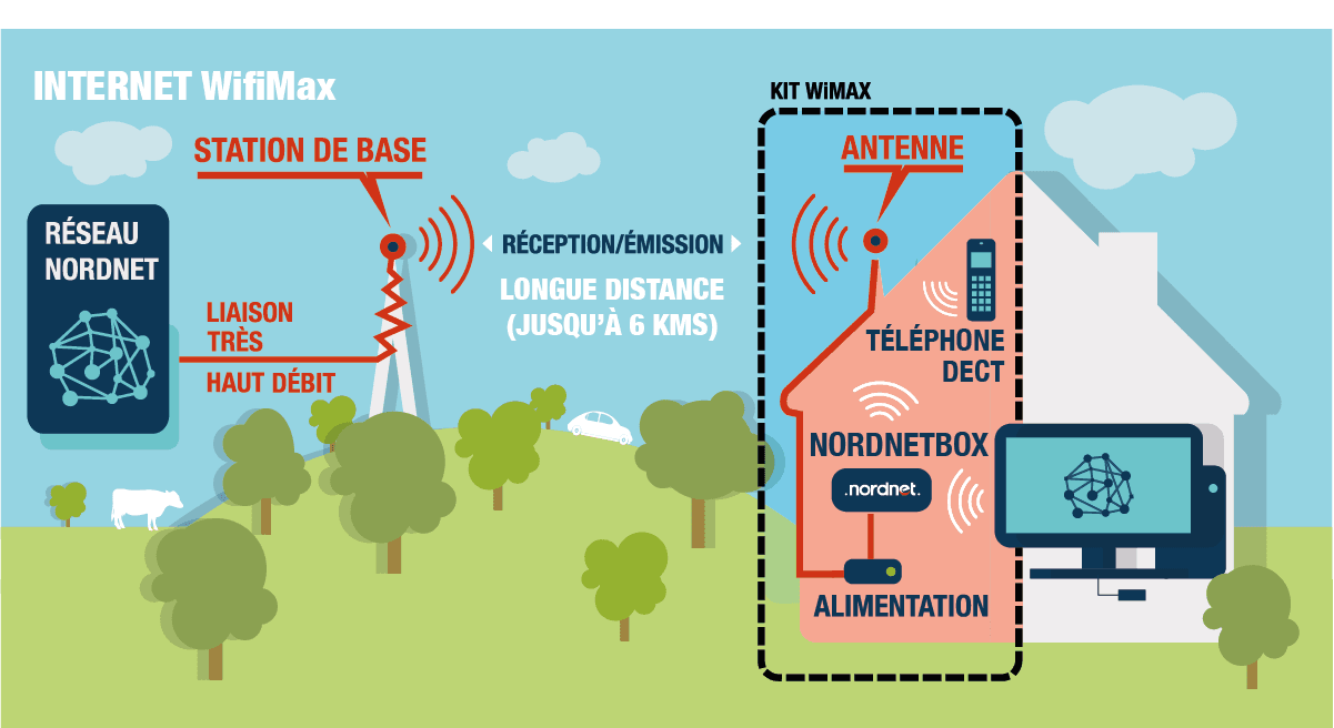 Internet WifiMax infographie