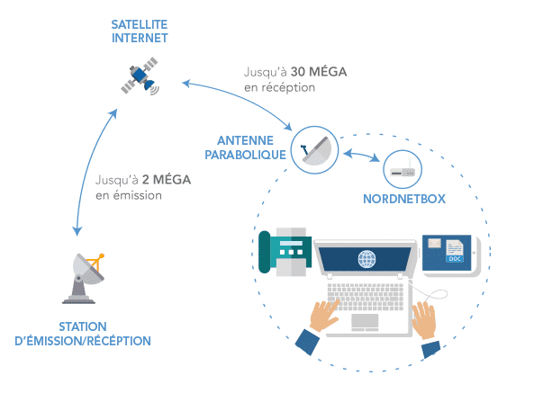 internet satellite starpro