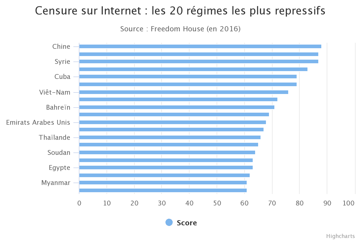 censure internet