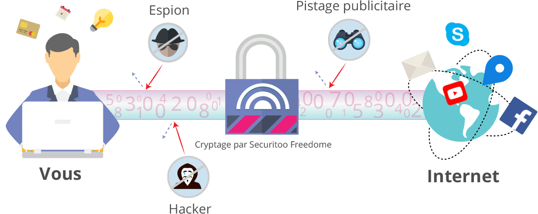 Securitoo Freedome VPN