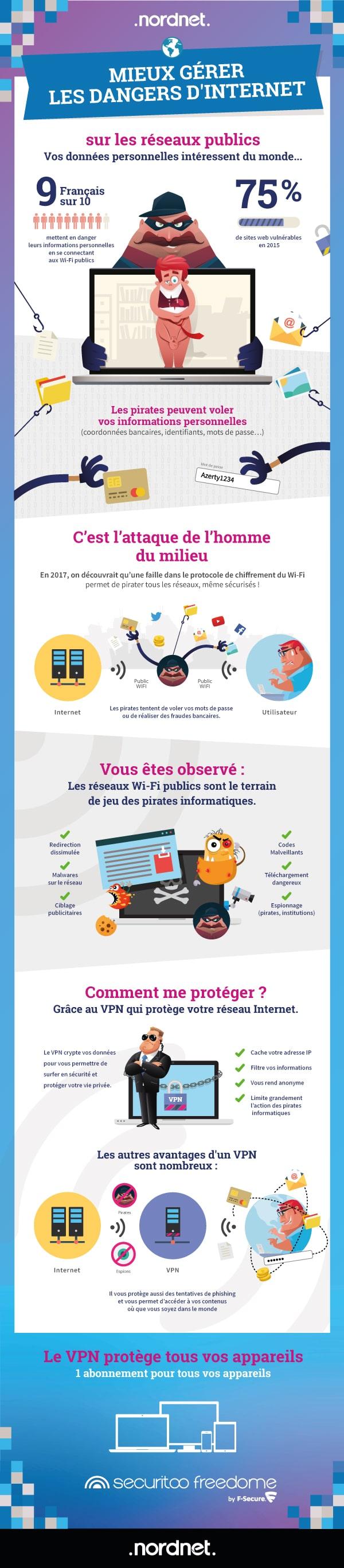 données personnelles - internet