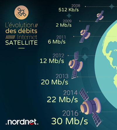 internet satellite nordnet mission sat