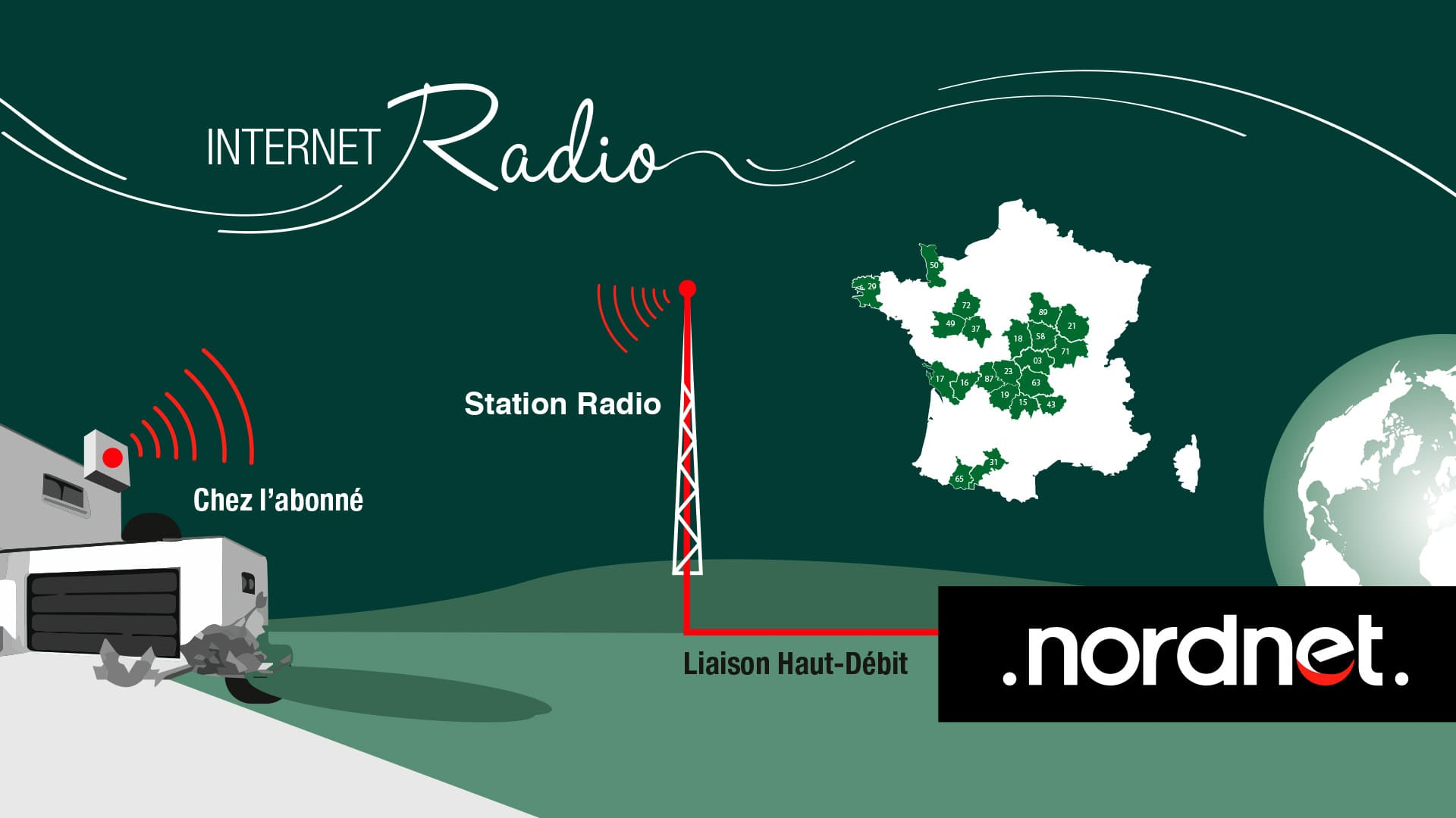 internet radio fonctionnement