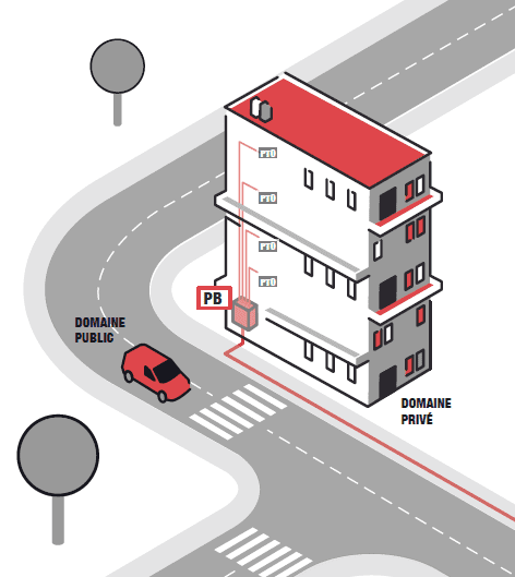 le raccordement d'un immeuble à la fibre consiste à faire passer le câble du point de branchement situé dans l'immeuble, jusqu'au prises terminales optiques installées dans les appartements.