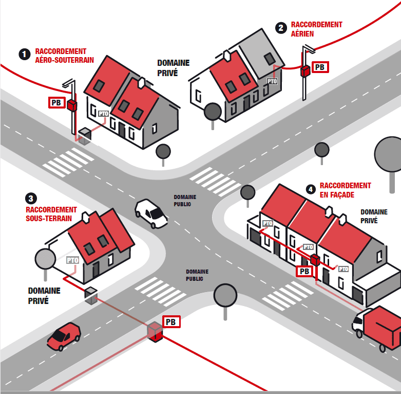 raccordement d'un quartier à la fibre : des points de branchement sur le domaine public, aux prises terminales optiques dans les domiciles. Le chemin des câbles fibre pour arriver jusque chez vous.