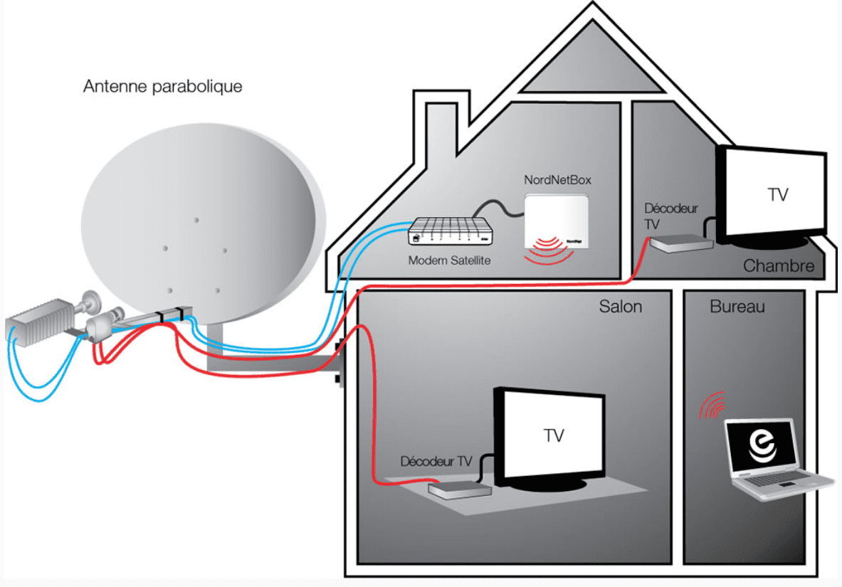 installation tête tv internet satellite nordnet parabole