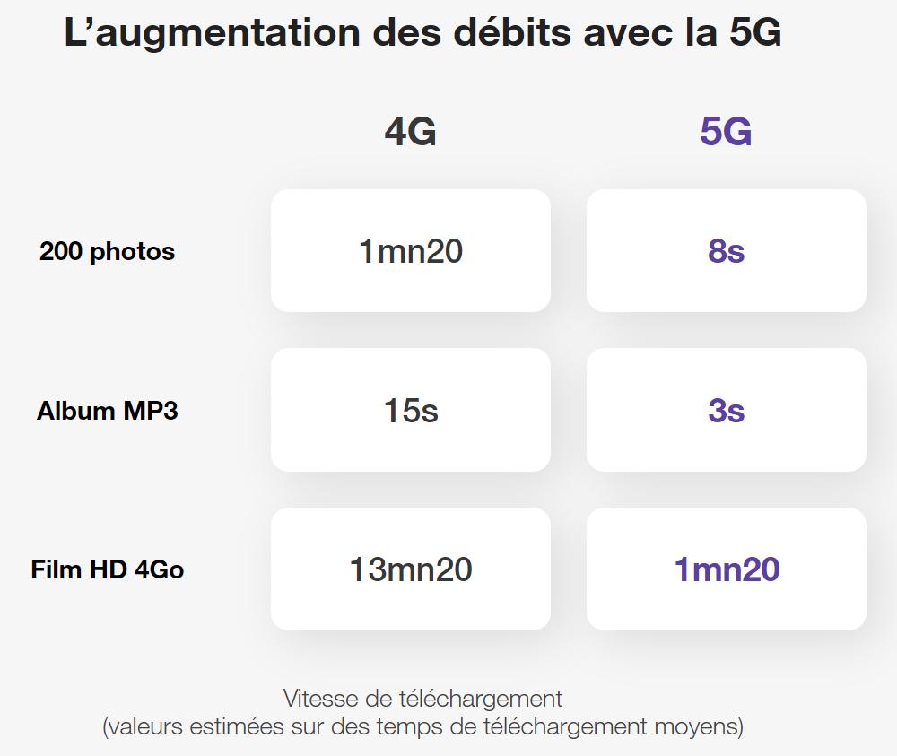 comparatif des vitesses entre la 4G et la 5G:  200 photos: 1minute20 en 4G et 8 secondes en 5G Un album MP3 : 15 secondes en 4G et 3 secondes en 5G Un film HD de 4 Go: 13 minutes 20 en 4G et 1 minute 20 en 5G
