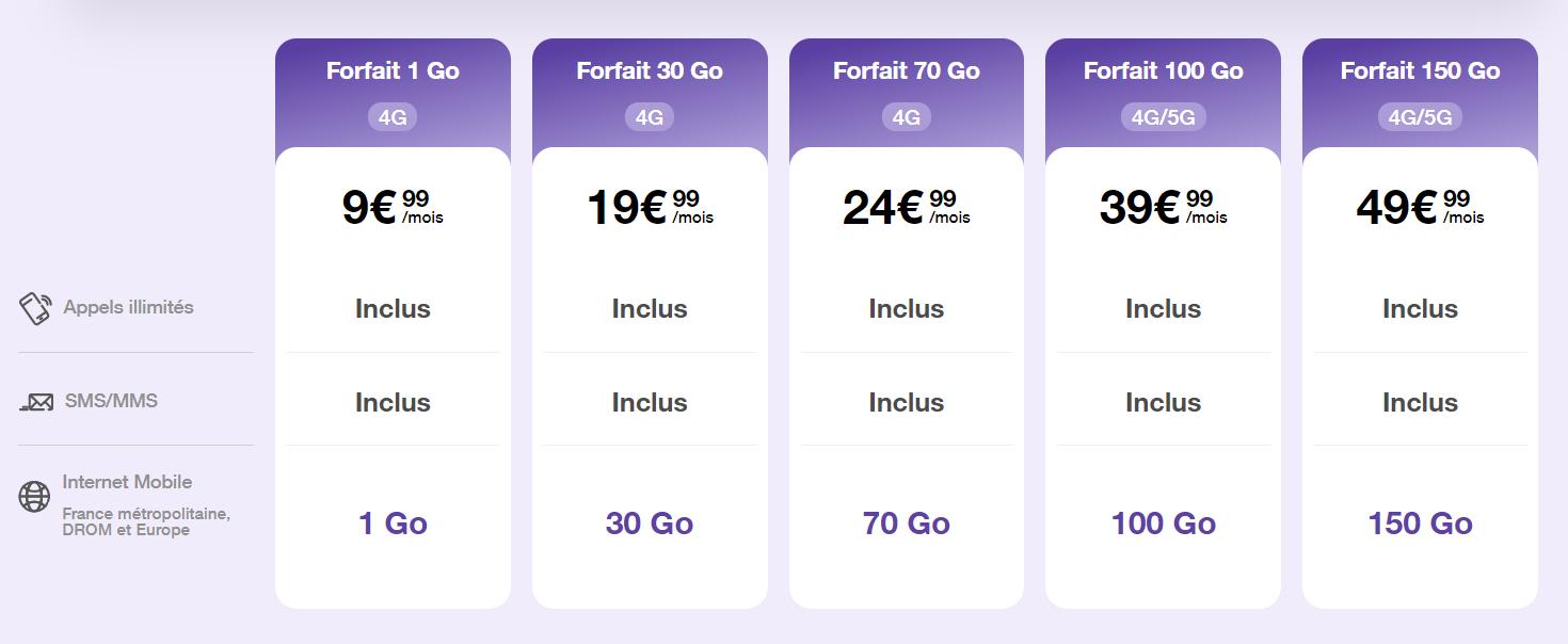 tableau comparatif des forfaits mobiles nordnet